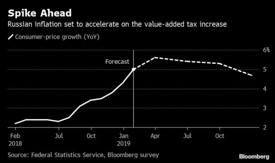 Russia Keeps Rate on Hold, Weighs Inflation Impact of Past Hikes