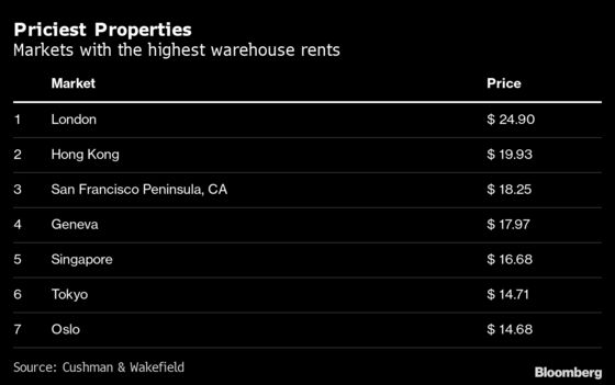 London Tops Hong Kong For World's Priciest Warehouse Space