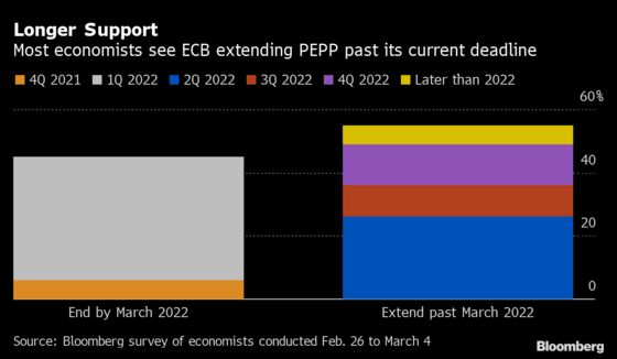 ECB Seen Stepping Up Pace of Bond-Buying to Rein In Yields