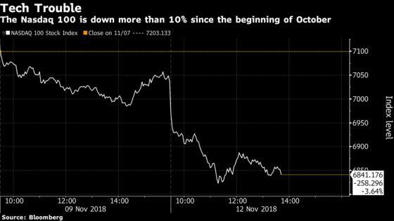 U.S. Stocks Decline on Tech Woes; Dollar Rallies: Markets Wrap