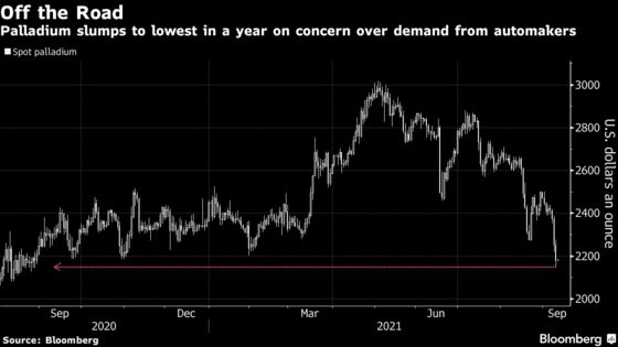 Palladium Plunges to 12-Month Low on Automaker-Demand Concerns