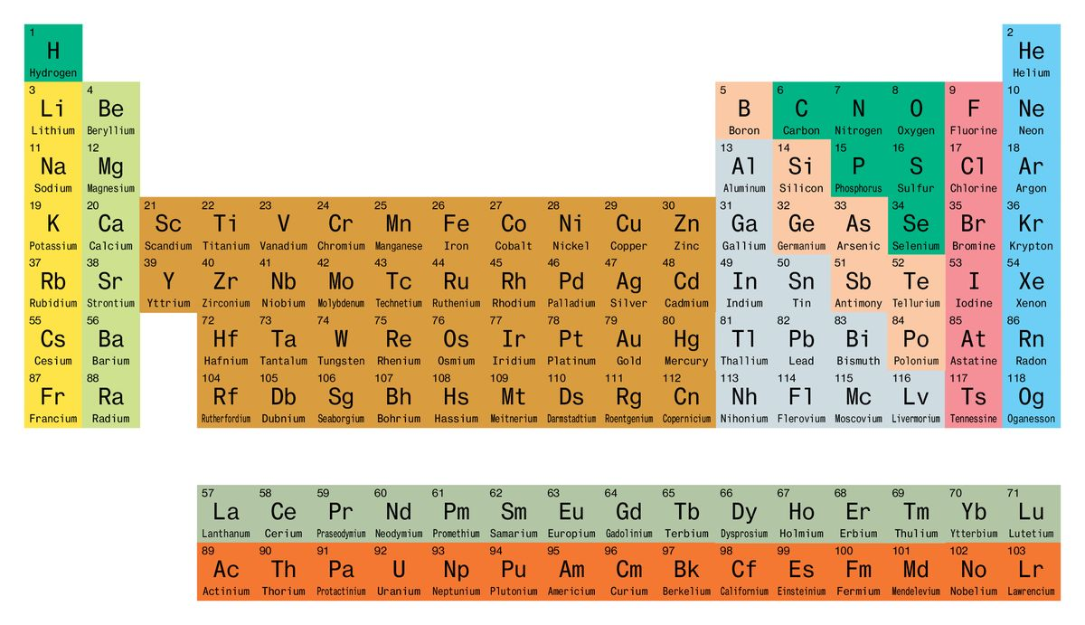 The Modern Triumph Of The Periodic Table Of Elements Bloomberg