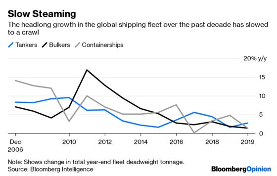 You Can't Gauge the Global Economy Just by Looking at Ships