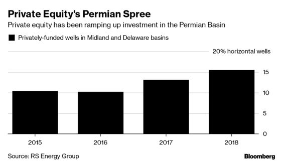 No Fast Exit From Permian Oil for Private Equity, RS Energy Says