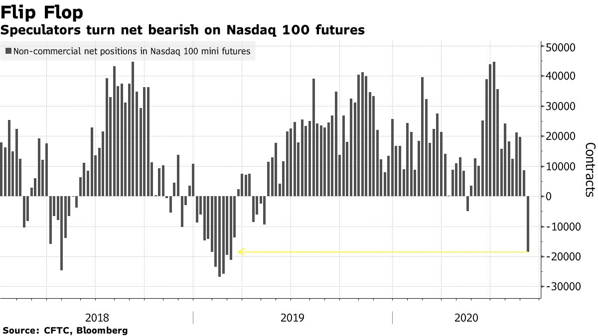 Speculators turn net bearish on Nasdaq 100 futures