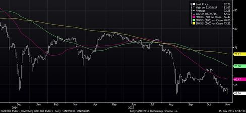 Bloomberg GCC 200 Index Trades Below 50-, 100- and 200-Day Moving Average