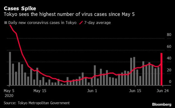 Tokyo Virus Cases Jump to 55 With Workplace Clusters in Focus