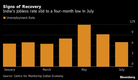 India's Jobless Rate Drops to Four-Month Low as Virus Ebbs