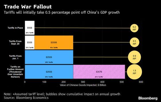 Trade War Will Be Long Haul, China Growth Drag Larger
