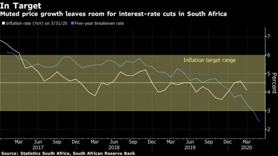 Charts Show South African Central Bank 'U-Turn' Due to Virus