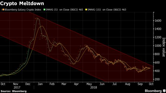 Crypto Industry on 'Brink of an Implosion,'Researcher Says