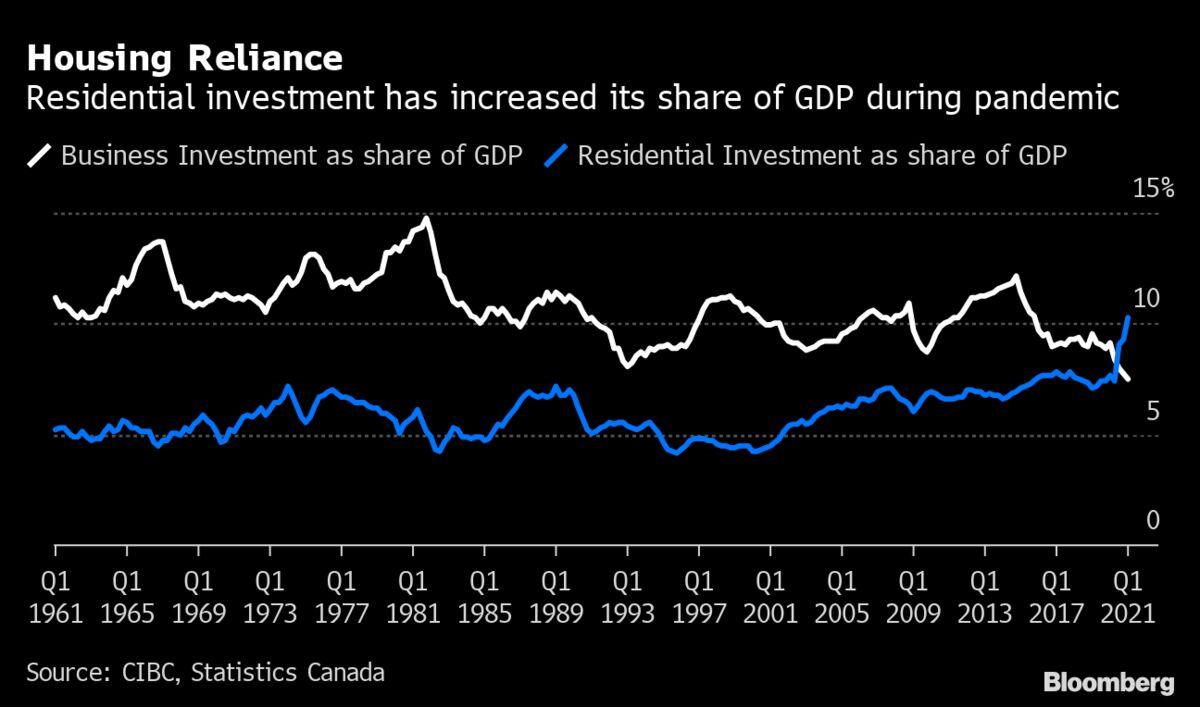 bloomberg.com - Shelly Hagan - Cooler Housing Market Won't Hurt Canada's Recovery, CIBC Says
