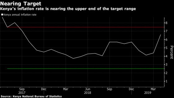 Kenya Inflation Surges to 19-Month High on Food, Fuel Costs