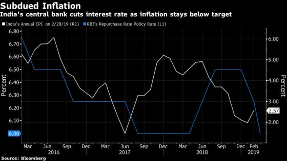 One More Rate Cut Seen as World's Fastest-Growing Economy Slows