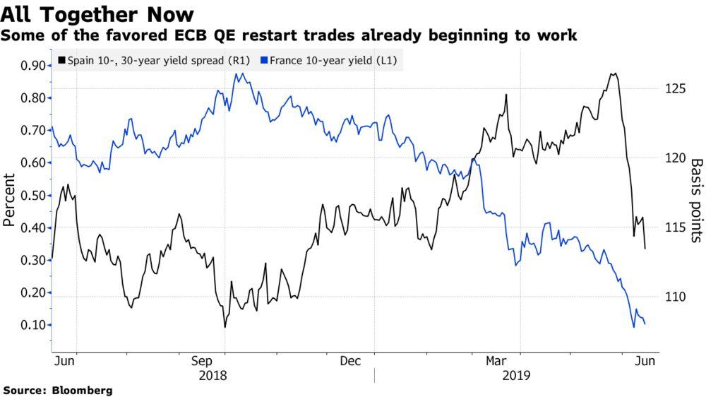 Bond Investors Dust Off Crisis Playbook, Fire Up Best QE Trades