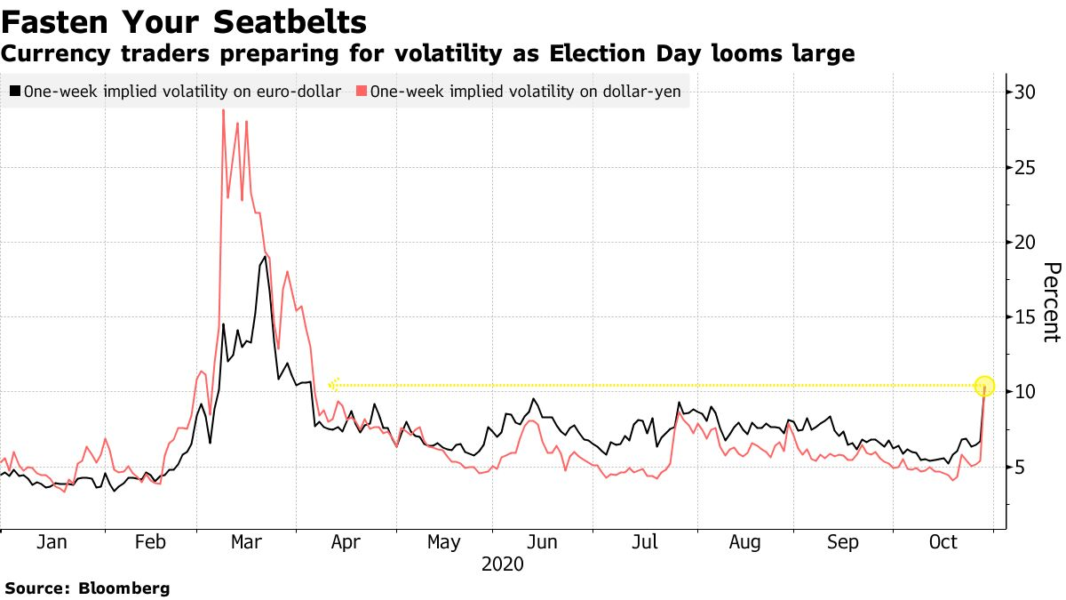 Currency traders preparing for volatility as Election Day looms large