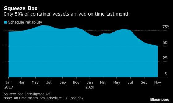 Bottlenecks Wear Down World Economy's Fleet of Container Ships