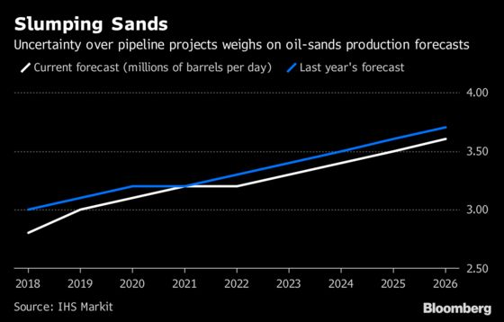 Pipeline Uncertainty Pinches Oil-Sands Output Forecast