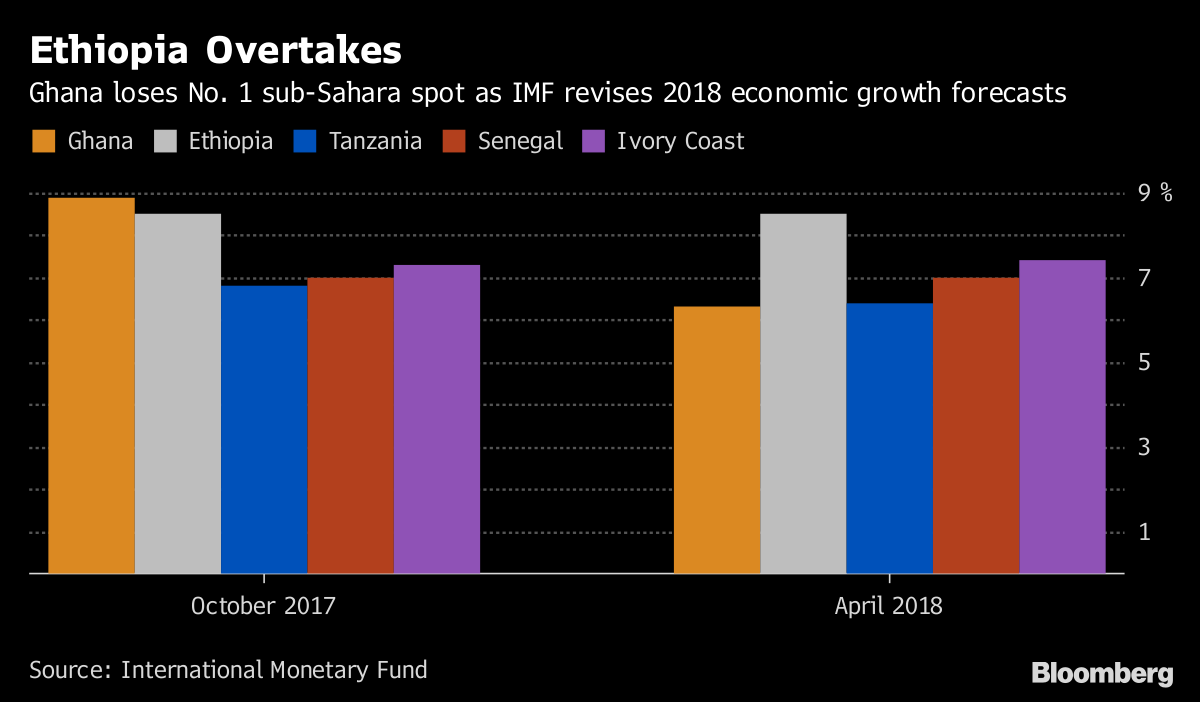 IMF Sees Ethiopia Beating Ghana as Fastest-Growing Africa
