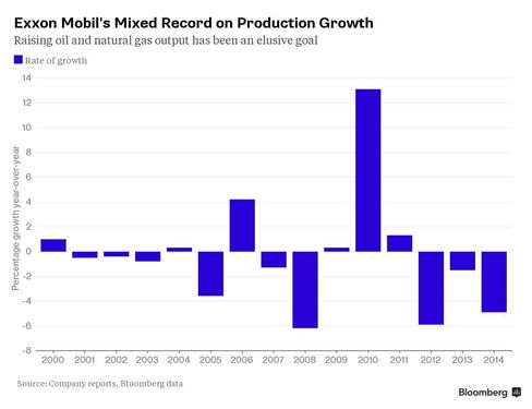 Exxon Mobil's Mixed Record on Production Growth