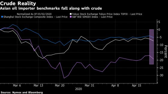 Oil Plunge Signals Bigger Issues for Asia Equities