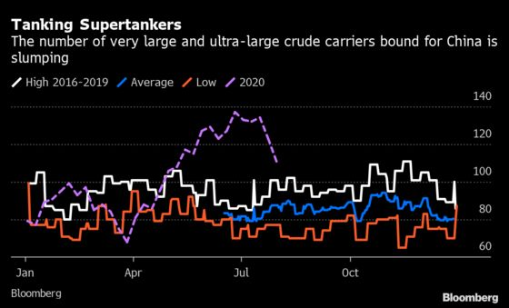 China's Influx of Foreign Oil Slows Sharply in Tanker Movements