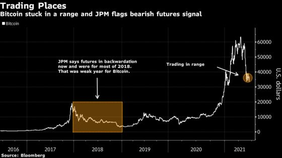 JPMorgan Sees Signalof Coming Bear Market in Bitcoin