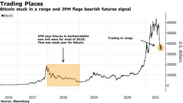 Bitcoin stuck in a range and JPM flags bearish futures signal