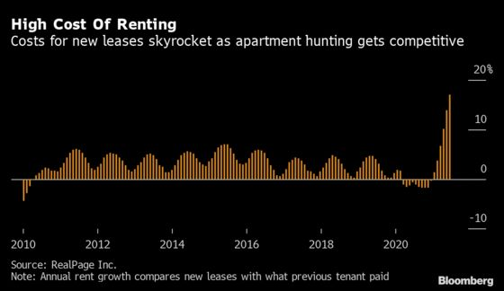 Landlords From Florida to California Are Jacking Up Rents at Record Speeds