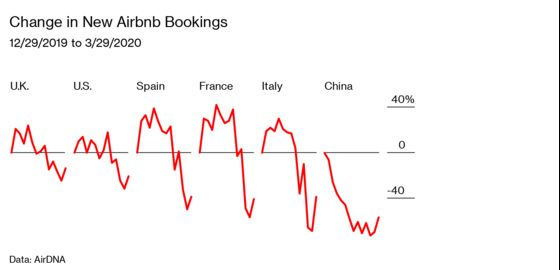 Airbnb Is Banking on a Post-Pandemic Travel Boom
