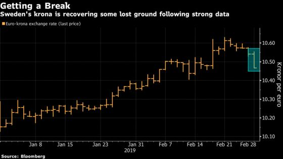 Swedish Data Surprise May Not Give Krona Much Shine Back for Now