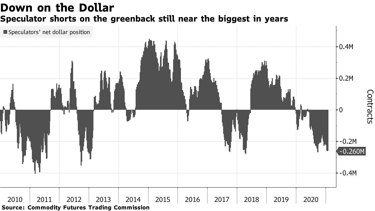 Speculator shorts on the greenback still near the biggest in years
