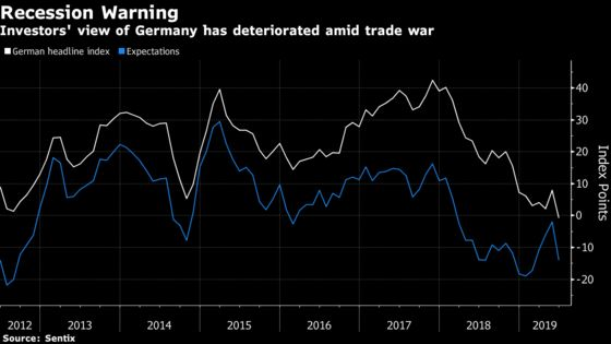 Germany Gets a Recession Warning as Investor Confidence Plunges