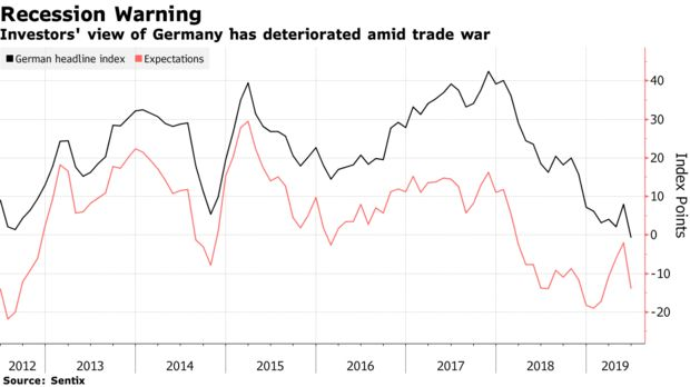 Investors' view of Germany has deteriorated amid trade war