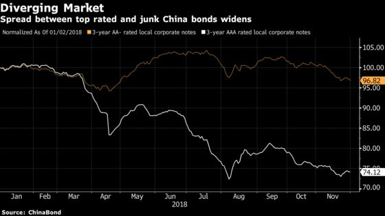 These Charts Show China's Uphill Battle With Bond Defaults