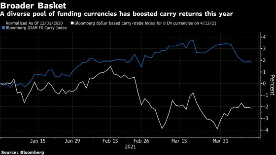Carry Traders Reeling From Dollar Surprises Look Elsewhere