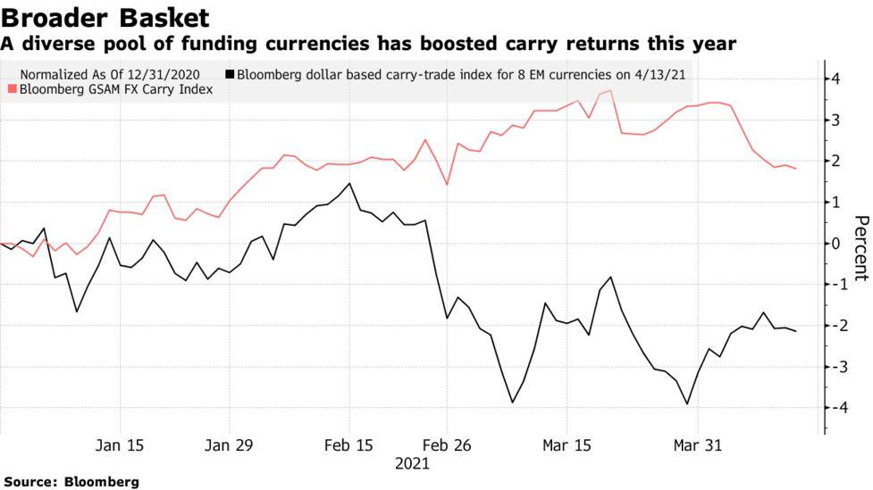 Futár Carry Trade - USA dollár
