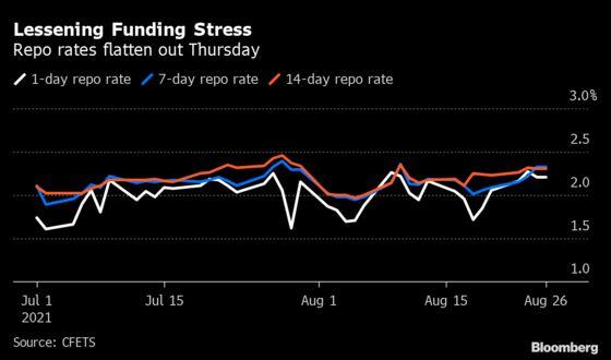 China Bonds Still Under Pressure Despite PBOC Cash Injection