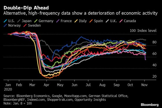 Charting Global Economy: Firm U.S. Payrolls, Europe's Struggles