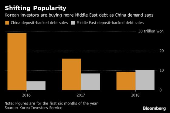 Burned by China Default, Korean Funds Have New Target: Qatar
