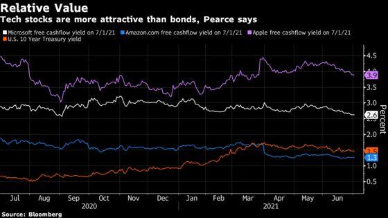 Taper Jitters Mean $75 Billion Fund Prepares to Buy More Stocks