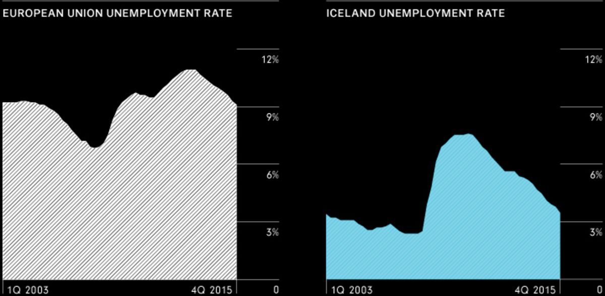Welcome To Iceland Where Bad Bankers Go To Prison Bloomberg