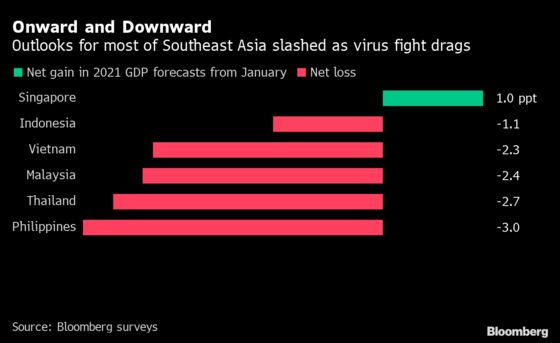 Economies on the Brink Push Southeast Asia to Reopen