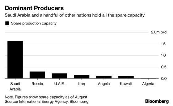 OPEC's Squabbles Don't Really Matter for the Oil Market