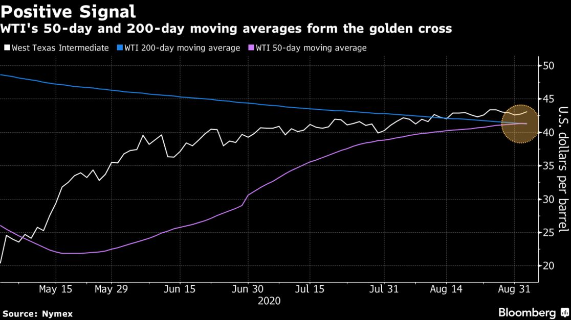 WTI's 50-day and 200-day moving averages form the golden cross