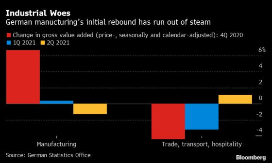 Made-in-Germany Growth Engine Falters as Firms Hit Supply Shocks