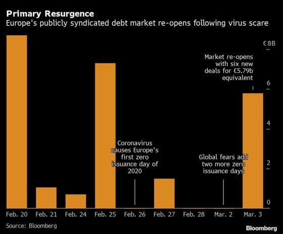 Europe's Corporate Debt Market Returns After Virus Halted Sales