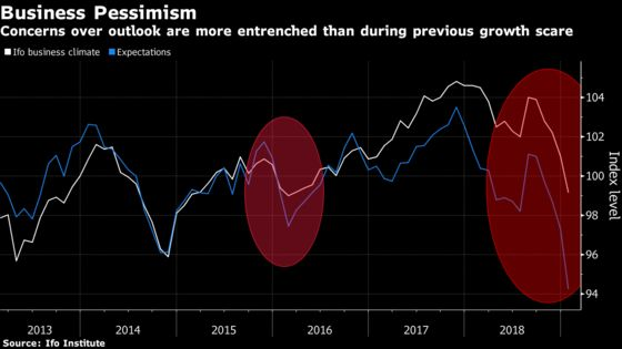 Germany Barely Skirts Recession in Muted Quarter for Euro Area
