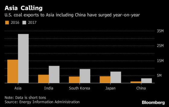 China Is Said to Mull More U.S. Coal Imports to Cut Deficit