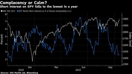 Bets Against U.S. Stocks Sink in `Stubbornly Optimistic' Market